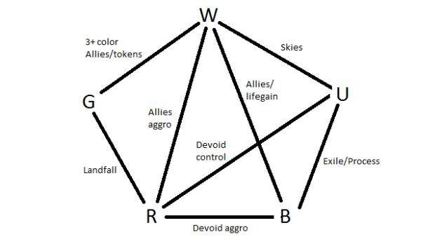 Battle for Zendikar Archetype Wheel